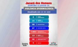 JACARÉ CONTRA O COVID-19: BOLETIM DE VIGILÂNCIA EPIDEMIOLÓGICA, ATUALIZADO EM 19 DE MAIO