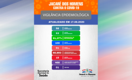 JACARÉ CONTRA O COVID-19: BOLETIM DE VIGILÂNCIA EPIDEMIOLÓGICA, ATUALIZADO EM 17 DE AGOSTO