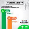 VACINAÇÃO AVANÇA EM JACARÉ: QUASE 100% DA POPULAÇÃO COM MAIS DE 18 ANOS JÁ TOMOU A PRIMEIRA DOSE